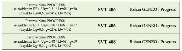 SVT kódy pro zasklení Progress ALU EF+